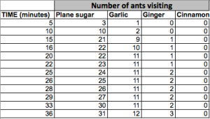 Ant Signaling Table