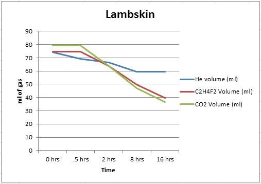 Lambskin-Graph