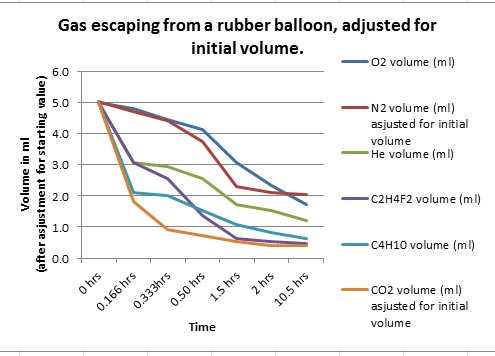 SmallBalloonsAdjusted_Graph