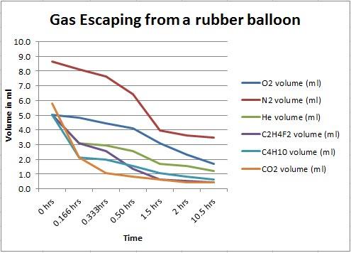 SmallBalloonsRaw_Graph